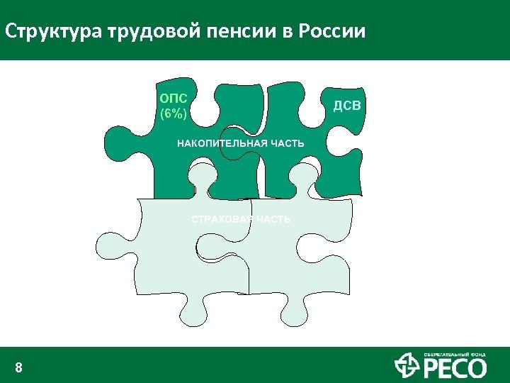 Структура трудовой пенсии в России ОПС (6%) ДСВ НАКОПИТЕЛЬНАЯ ЧАСТЬ СТРАХОВАЯ ЧАСТЬ 8