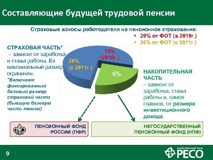 Составляющие будущей трудовой пенсии Страховые взносы работодателя на пенсионное страхование: § 20% от ФОТ