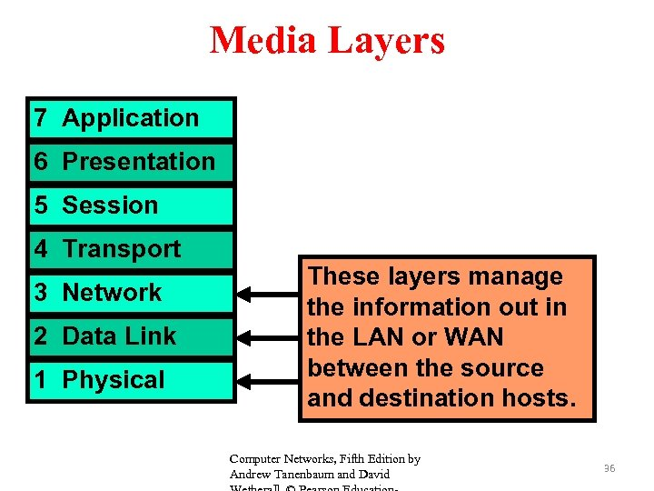 Top Five Application Layer In Computer Networks Ppt