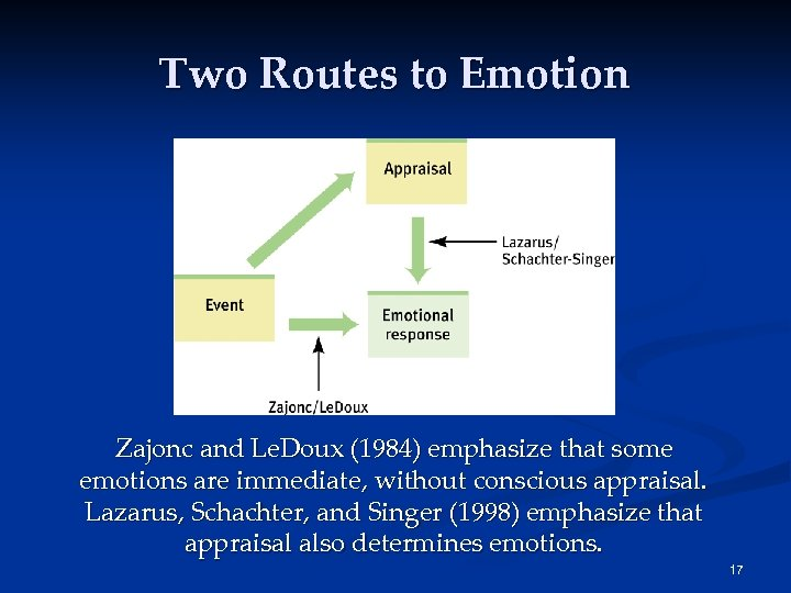 Two Routes to Emotion Zajonc and Le. Doux (1984) emphasize that some emotions are