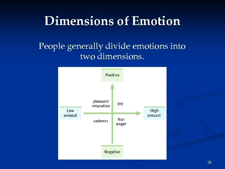 Dimensions of Emotion People generally divide emotions into two dimensions. 24