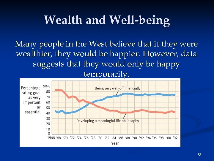 Wealth and Well-being Many people in the West believe that if they were wealthier,