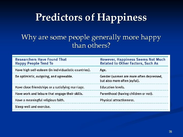 Predictors of Happiness Why are some people generally more happy than others? 35