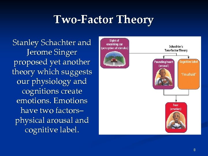 Two-Factor Theory Stanley Schachter and Jerome Singer proposed yet another theory which suggests our