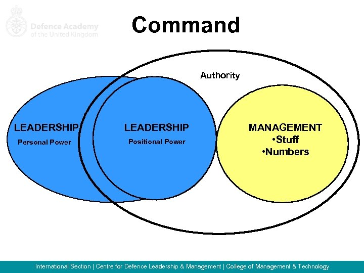 Command Authority LEADERSHIP Personal Power LEADERSHIP Positional Power MANAGEMENT • Stuff • Numbers International