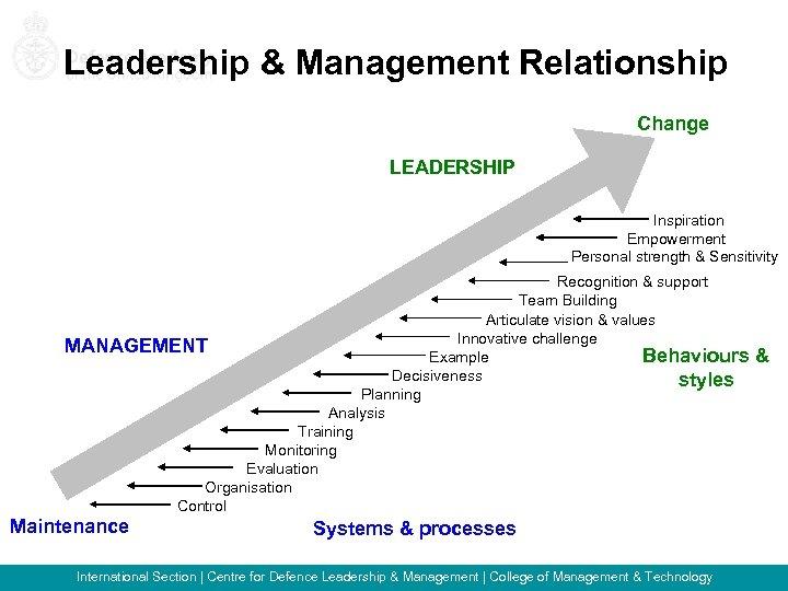 Leadership & Management Relationship Change LEADERSHIP Inspiration Empowerment Personal strength & Sensitivity Recognition &