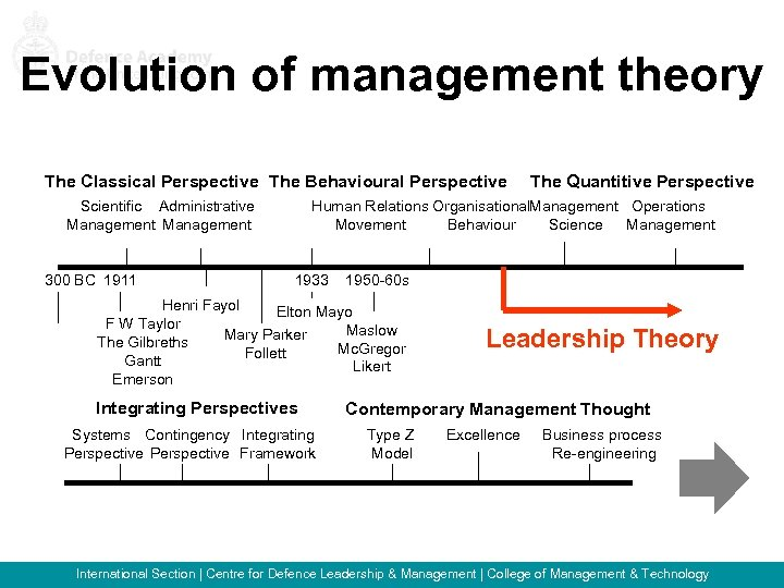 Evolution of management theory The Classical Perspective The Behavioural Perspective Scientific Administrative Management 300