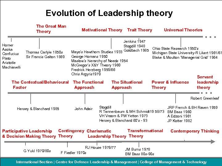 Evolution of Leadership theory The Great Man Theory Homer Asoka Confucius Plato Aristotle Machiavelli