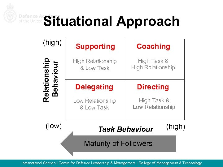 Situational Approach Relationship Behaviour (high) (low) Supporting Coaching High Relationship & Low Task High