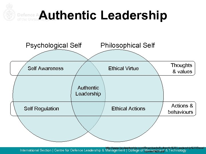Authentic Leadership Psychological Self Philosophical Self Awareness Ethical Virtue Thoughts & values Authentic Leadership