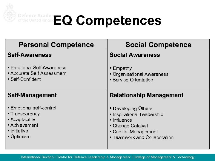 EQ Competences Personal Competence Social Competence Self-Awareness Social Awareness • Emotional Self-Awareness • Accurate