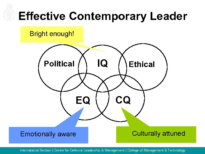 Effective Contemporary Leader IQ Political EQ Emotionally aware Ethical CQ Culturally attuned International Section