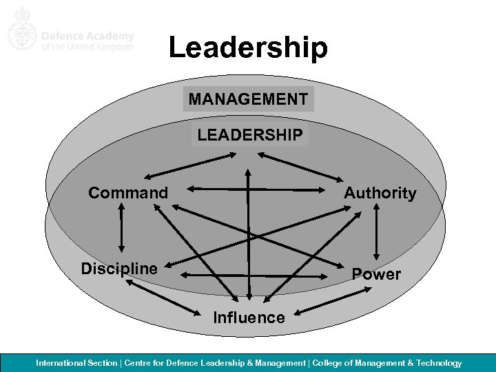 Leadership MANAGEMENT LEADERSHIP Command Authority Discipline Power Influence International Section   Centre for Defence