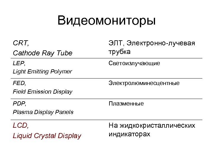 Видеомониторы CRT, Cathode Ray Tube ЭЛТ, Электронно-лучевая трубка LEP, Light Emitting Polymer Светоизлучающие FED,