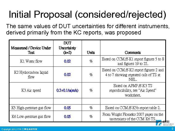 Initial Proposal (considered/rejected) The same values of DUT uncertainties for different instruments, derived primarily