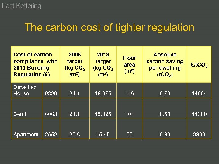 The carbon cost of tighter regulation Cost of carbon compliance with 2013 Building Regulation