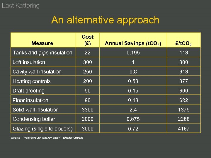 An alternative approach Measure Cost (£) Annual Savings (t. CO 2) £/t. CO 2