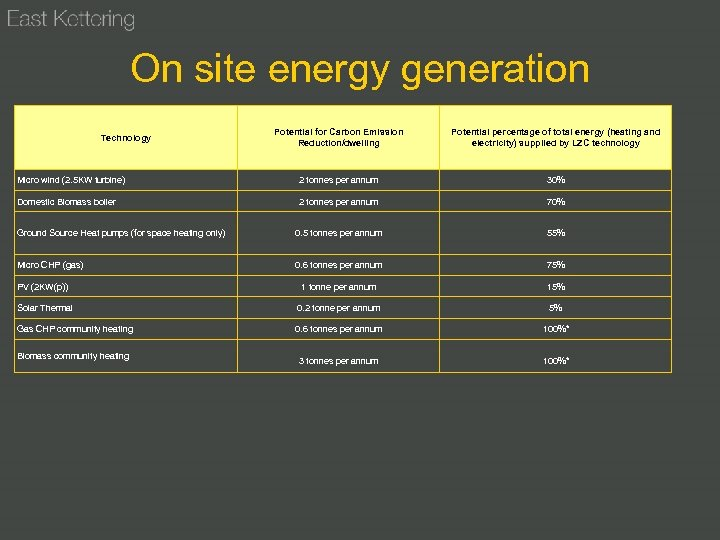 On site energy generation Potential for Carbon Emission Reduction/dwelling Potential percentage of total energy