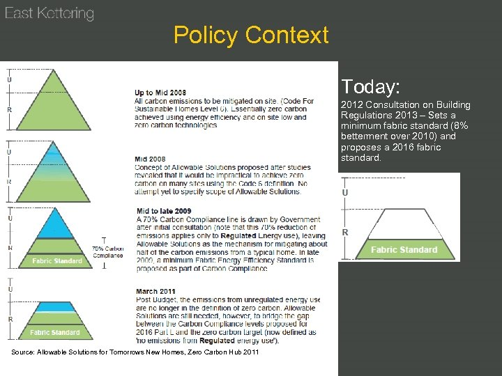 Policy Context Today: 2012 Consultation on Building Regulations 2013 – Sets a minimum fabric