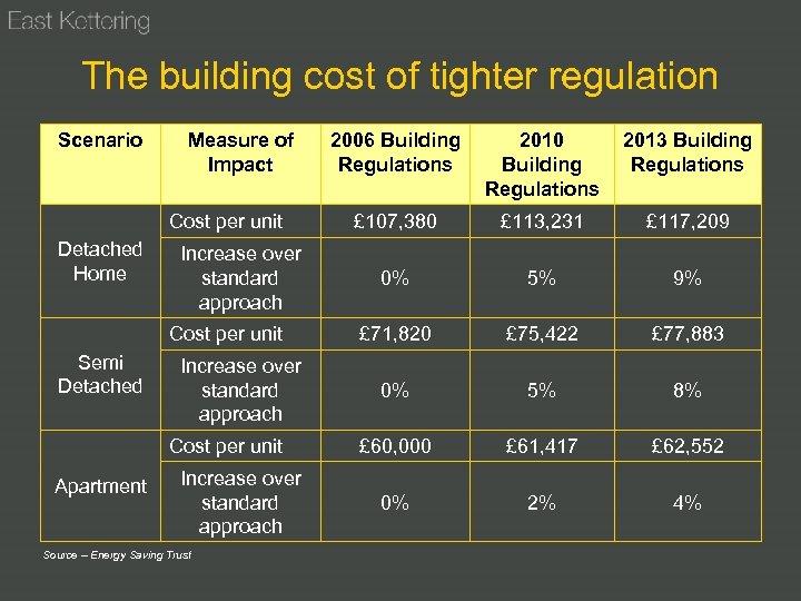 The building cost of tighter regulation Scenario Measure of Impact Cost per unit Detached