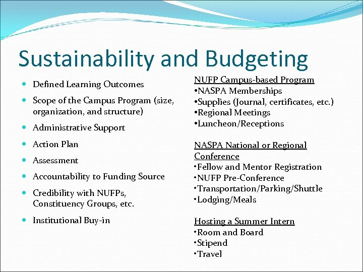 Sustainability and Budgeting Defined Learning Outcomes Scope of the Campus Program (size, organization, and