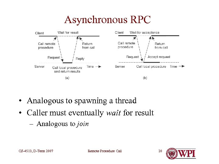 Asynchronous RPC • Analogous to spawning a thread • Caller must eventually wait for