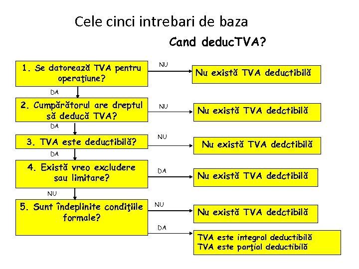 Cele cinci intrebari de baza Cand deduc. TVA? 1. Se datorează TVA pentru operaţiune?