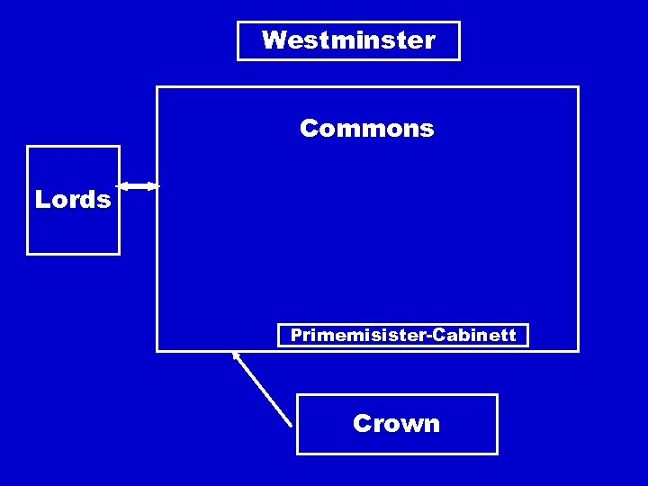Westminster Commons Lords Primemisister-Cabinett Crown