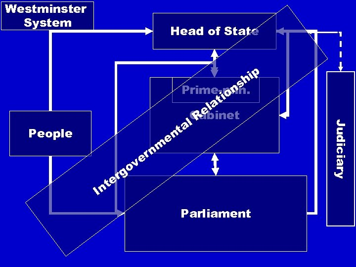 Westminster System Head of State rg e t In ve o nm r e