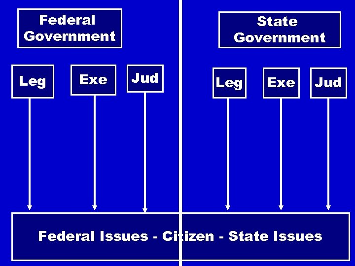 Federal Government Leg Exe State Government Jud Leg Exe Jud Federal Issues - Citizen
