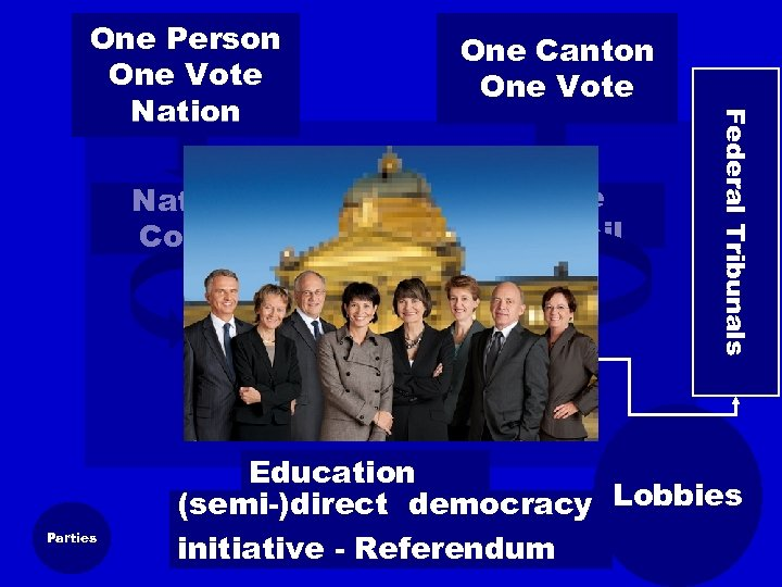 One Canton One Vote Challenge for State National all Council Institutions Council Federal Diet
