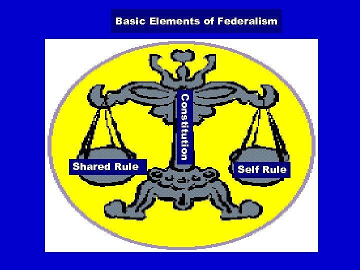 Basic Elements of Federalism Constitution Shared Rule Self Rule