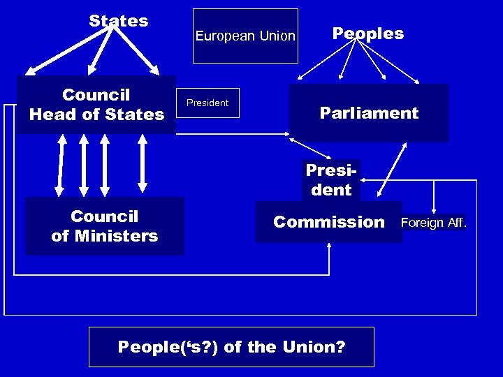 States Council Head of States European Union President Peoples Parliament President Council of Ministers