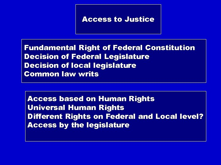 Access to Justice Fundamental Right of Federal Constitution Decision of Federal Legislature Decision of