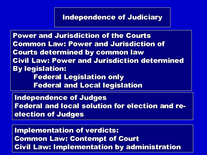 Independence of Judiciary Power and Jurisdiction of the Courts Common Law: Power and Jurisdiction