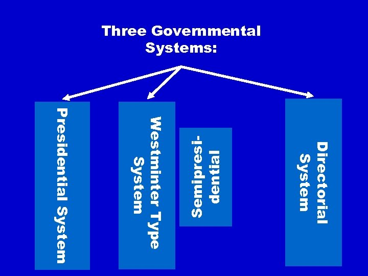 Directorial System Presidential System Westminter Type System Semipresidential Three Governmental Systems: