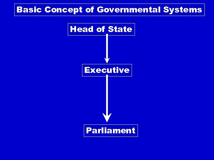 Basic Concept of Governmental Systems Head of State Executive Parliament