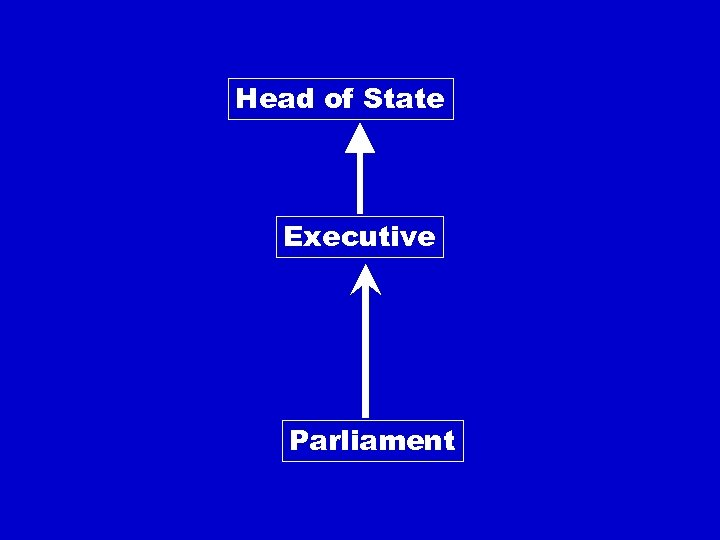 Head of State Executive Parliament
