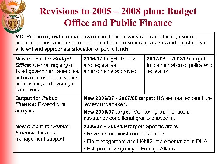 Revisions to 2005 – 2008 plan: Budget Office and Public Finance MO: Promote growth,