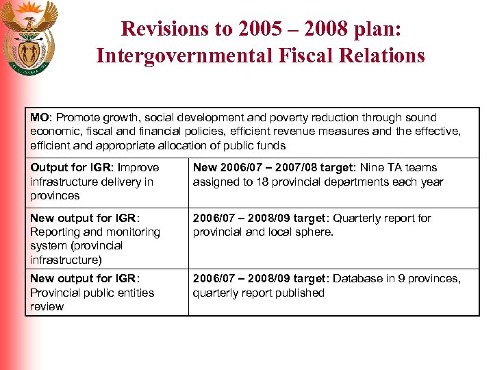Revisions to 2005 – 2008 plan: Intergovernmental Fiscal Relations MO: Promote growth, social development