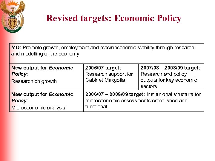 Revised targets: Economic Policy MO: Promote growth, employment and macroeconomic stability through research and