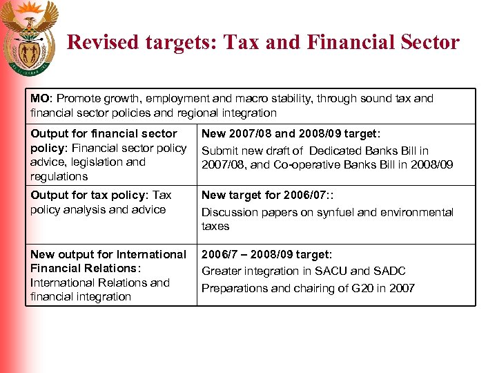 Revised targets: Tax and Financial Sector MO: Promote growth, employment and macro stability, through