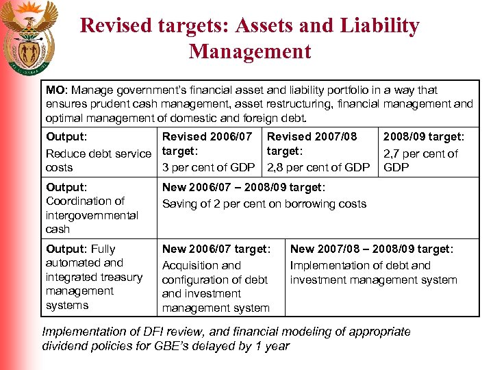 Revised targets: Assets and Liability Management MO: Manage government's financial asset and liability portfolio