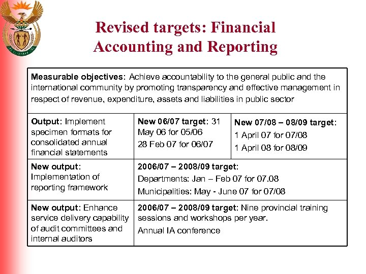 Revised targets: Financial Accounting and Reporting Measurable objectives: Achieve accountability to the general public