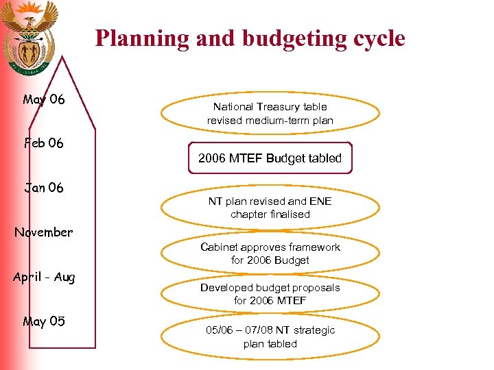 Planning and budgeting cycle May 06 National Treasury table revised medium-term plan Feb 06