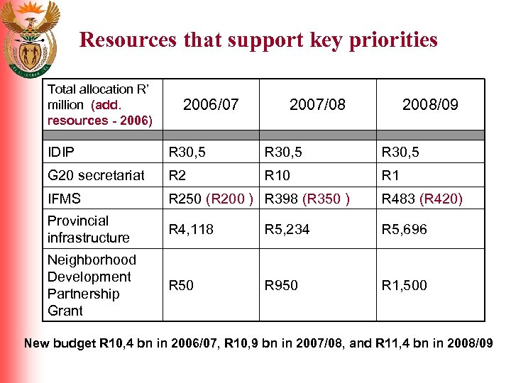 Resources that support key priorities Total allocation R' million (add. resources - 2006) 2006/07