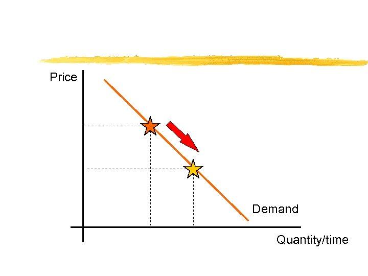 Price Demand Quantity/time