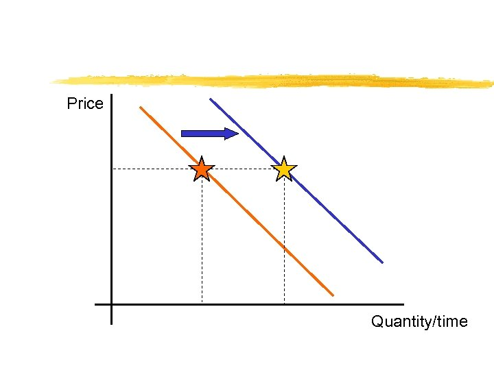 Price Quantity/time