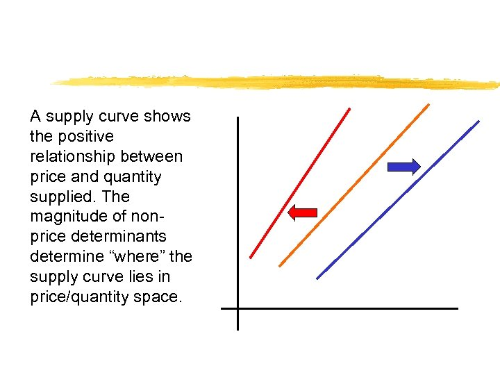 A supply curve shows the positive relationship between price and quantity supplied. The magnitude