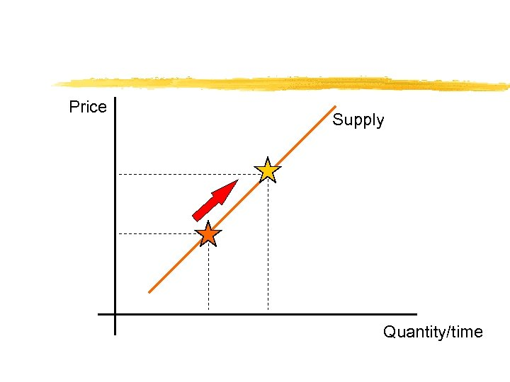 Price Supply Quantity/time